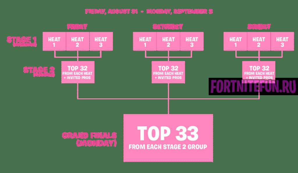 процесс 1024x596 - Fortnite на PAX West 2018!