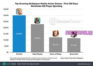 fortnite first 200 days ios - Fortnite заработала $300 миллионов на iOS  за 200 дней