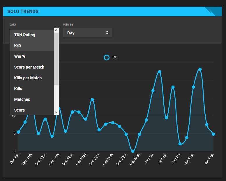 trn trends - Фортнайт трекер - как посмотреть статистику по нику