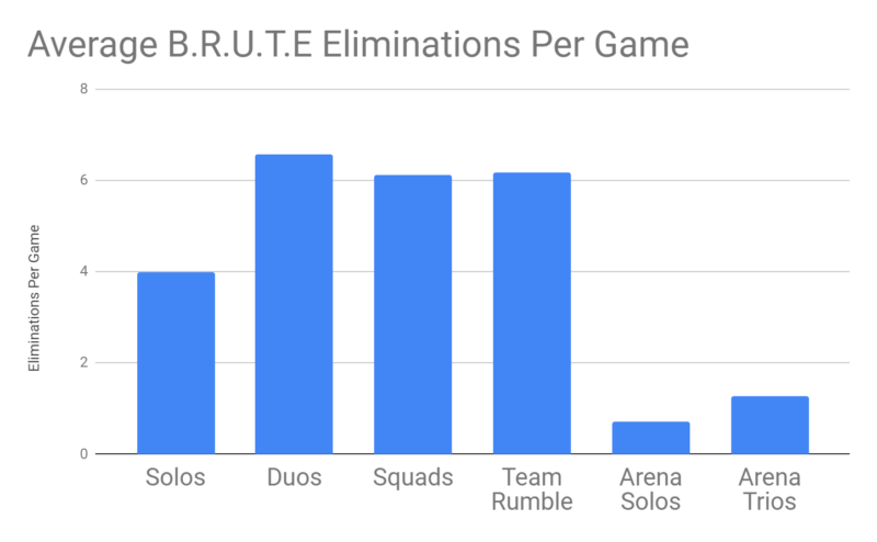 Fortnite blog fortnite and the brute chart1 1444x892 130144c7b1b03e421e1d328c0db8db2b2e1b29c6 800x494 - Epic Games объяснили почему БРУТ остается в игре