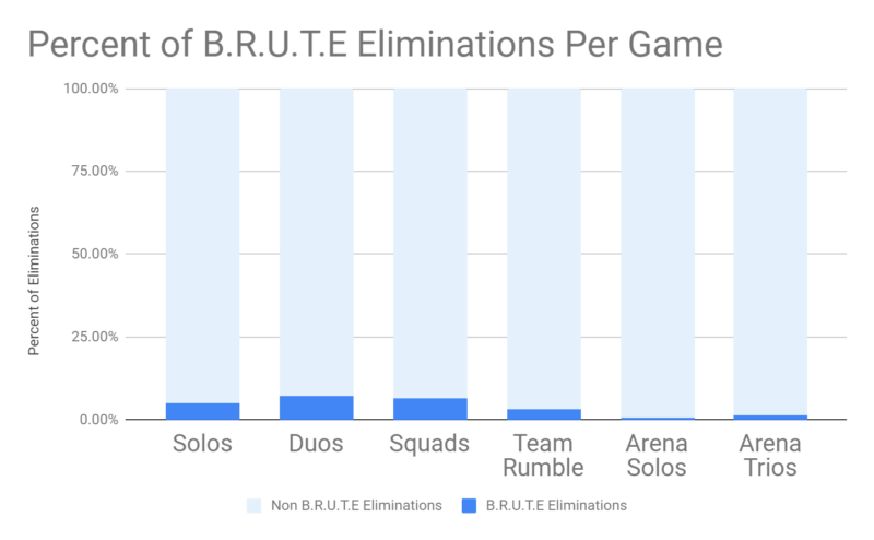 Fortnite blog fortnite and the brute chart2 1444x892 1f7a46b36bb92a931c4c19eb197b2ad1d3cfb02c 800x494 - Epic Games объяснили почему БРУТ остается в игре