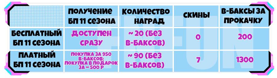 11 сезон - Боевой пропуск Фортнайт 11 сезона (2 Глава 1 Сезон)