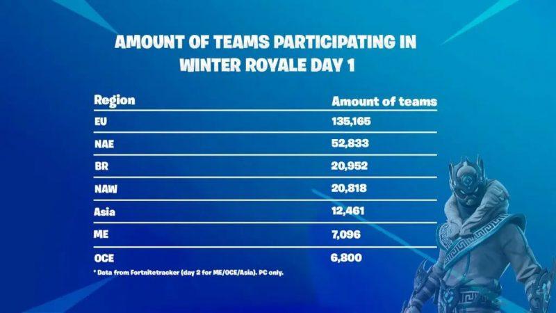 после окончания Winter Royale должны увеличить призовые в Европе 800x450 - Почему после окончания Winter Royale должны увеличить призовые в Европе