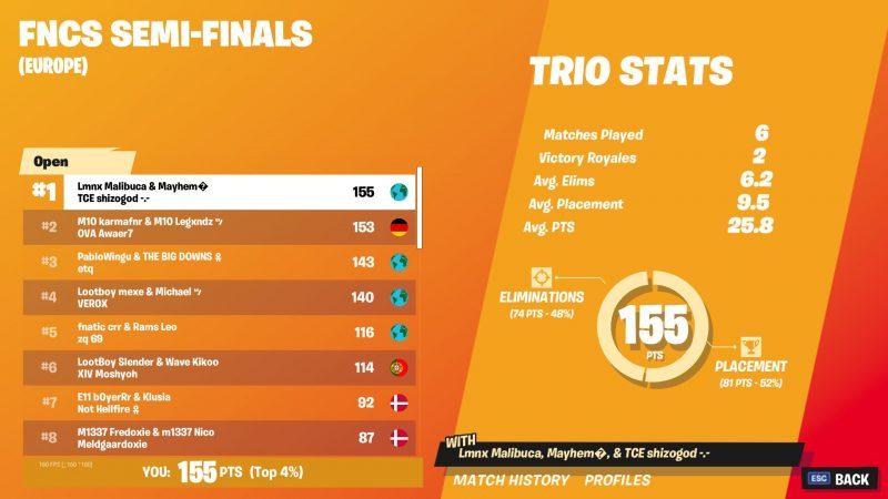 DB3F548A 1D34 4988 BF99 A30F9E658AAB 800x450 - Итоги полуфинала FNCS: СНГ игроки, прошедшие в гранд финал